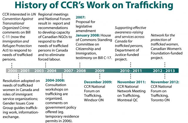 History of CCR's work on trafficking