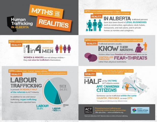 human trafficking in canada