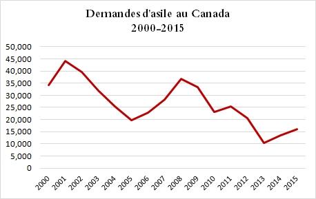 demandes d'asile 2000 - 2015