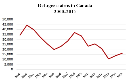 Numbers of refugee claimants annually 2000 - 2015