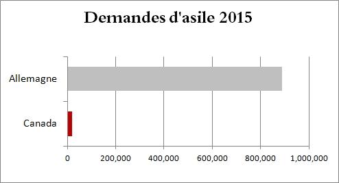 demandes d'asile 2015 Allemagne et Canada