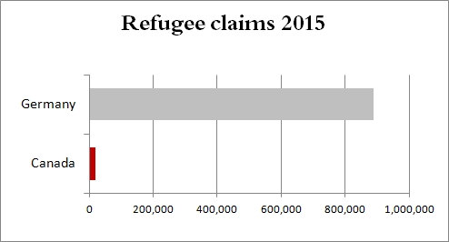 Refugee claims in Canada vs Germany 2015