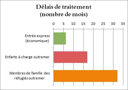 Délais de traitement: Entrée express 6 mois, enfants outremer 17 mois, familles des réfugiés 32 mois