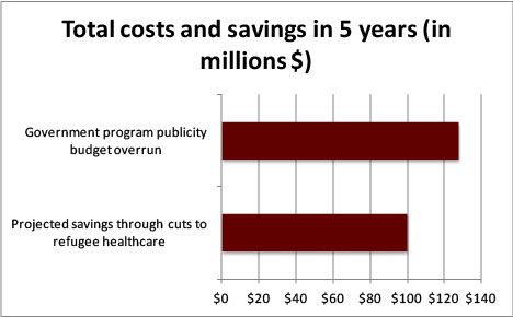 Total costs and savings in 5 years