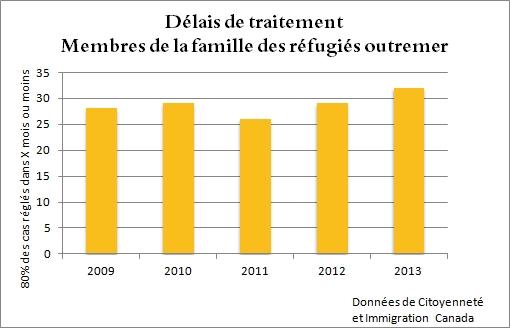 les délais moyens pour les membres de la famille sont rendus à 21 mois en 2013