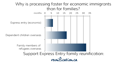 Support Express Entry family reunification