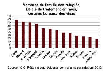 Membres de famille des réfugiés, délais de traitement en mois