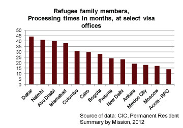 Refugee family members, processing times in months