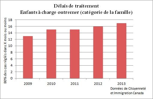 Les délais de traitement pour les enfants à charge outremer augmentent de 13 mois (2009) à 17 mois (2013)