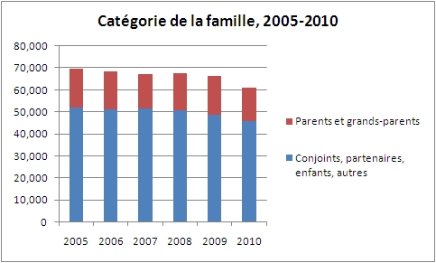 Chart Family Class, by sub-category, 2005 - 2010