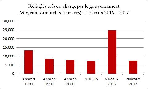 Réfugiés pris en charge par le gouvernement : niveaux 2016-17