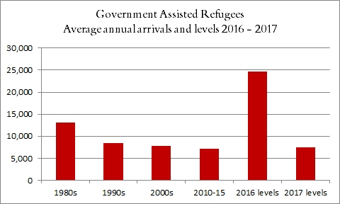 government-assisted refugees: average annual arrivals and levels 2016-17