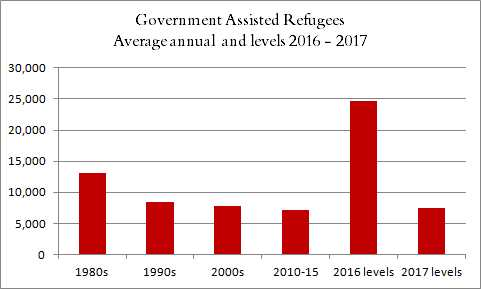 2017 Immigration Levels - Comments | Canadian Council for
