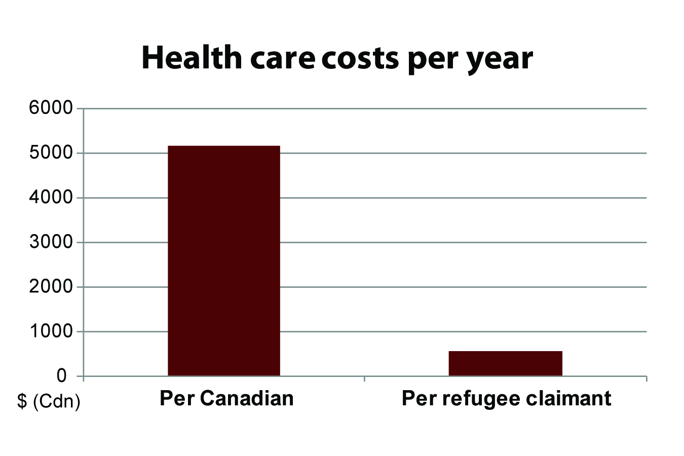 Cost of healthcare for refugees in Canada