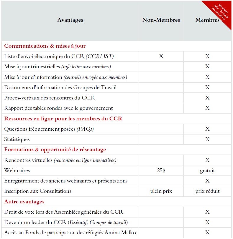 Avantages des membres du CCR