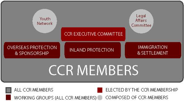 CCR structure