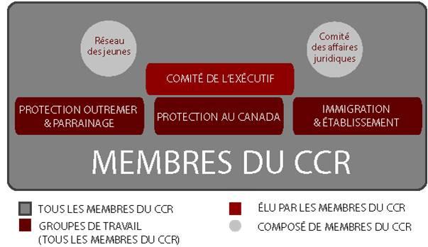 Structure du CCR