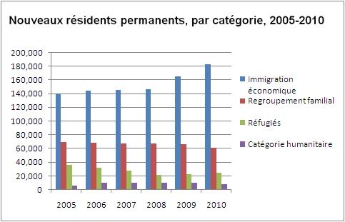Nouveaux résidents permanents, par catégorie