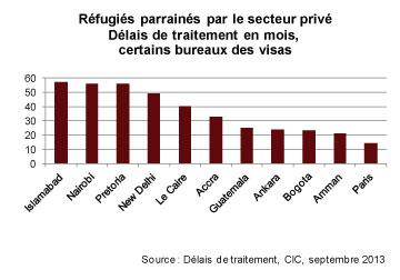 Réfugiés parrainés par le secteur privé - délais de traitement en mois, certains bureaux des visas