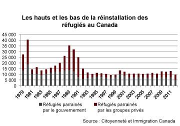 Réinstallation des réfugiés au Canada 1979-2011