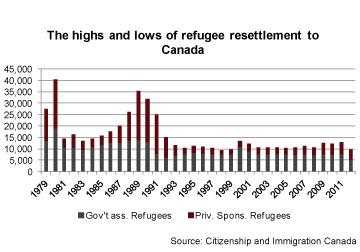 Refugee resettlement 1979-2011 Canada