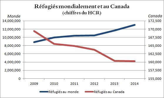Réfugiés mondialement et au Canada