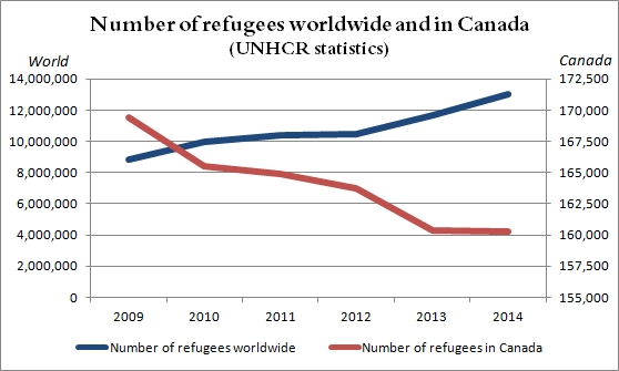Refugees worldwide and in Canada
