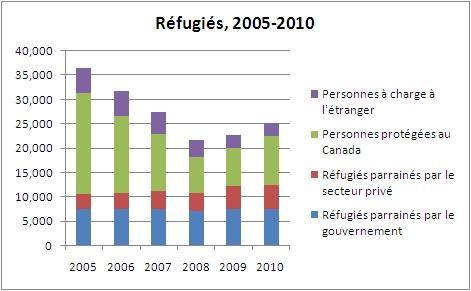Chart refugee landings, 2005 - 2010