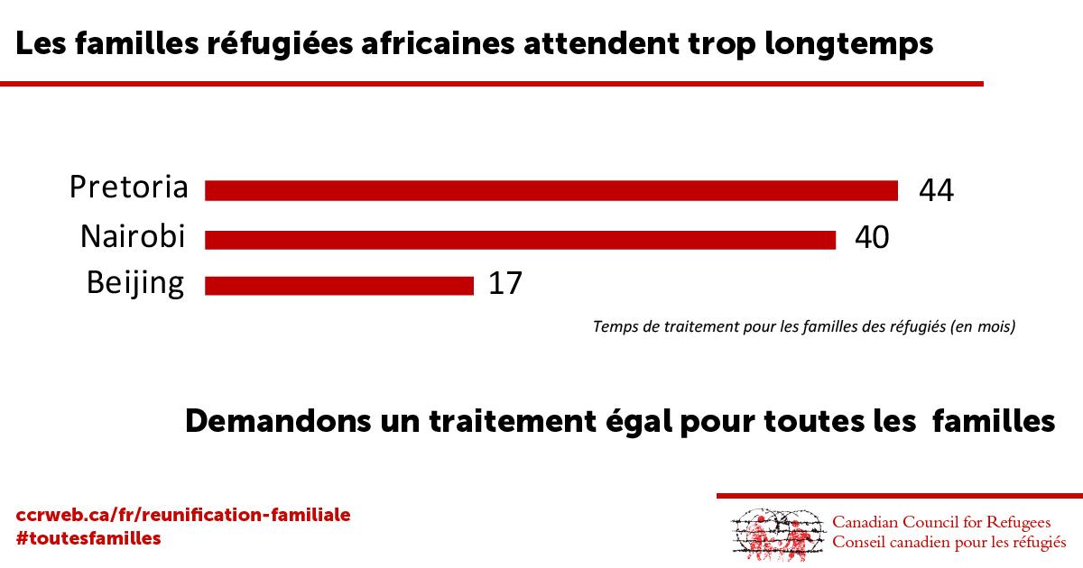 Les familles réfugiées africaines attendent trop longtemps
