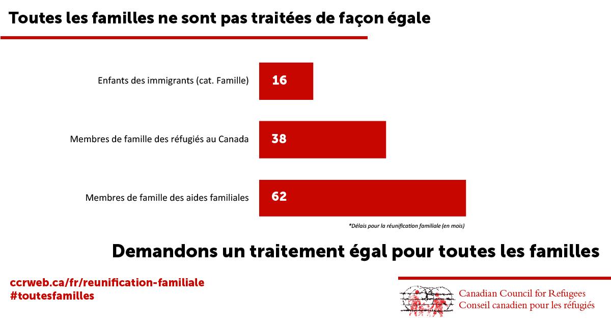 Toutes les familles ne sont pas traitées de façon égale